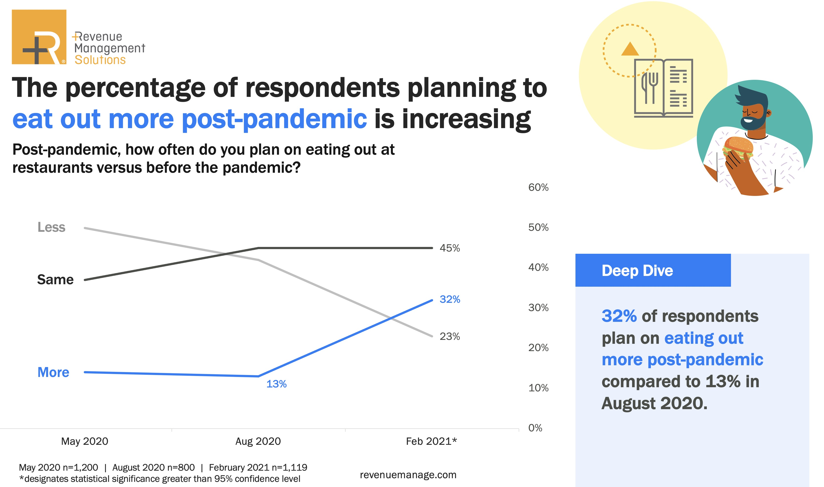 Consumers report increased optimism but a slow road to recovery for restaurants, according to a February 2021 survey by Revenue Management Solutions.