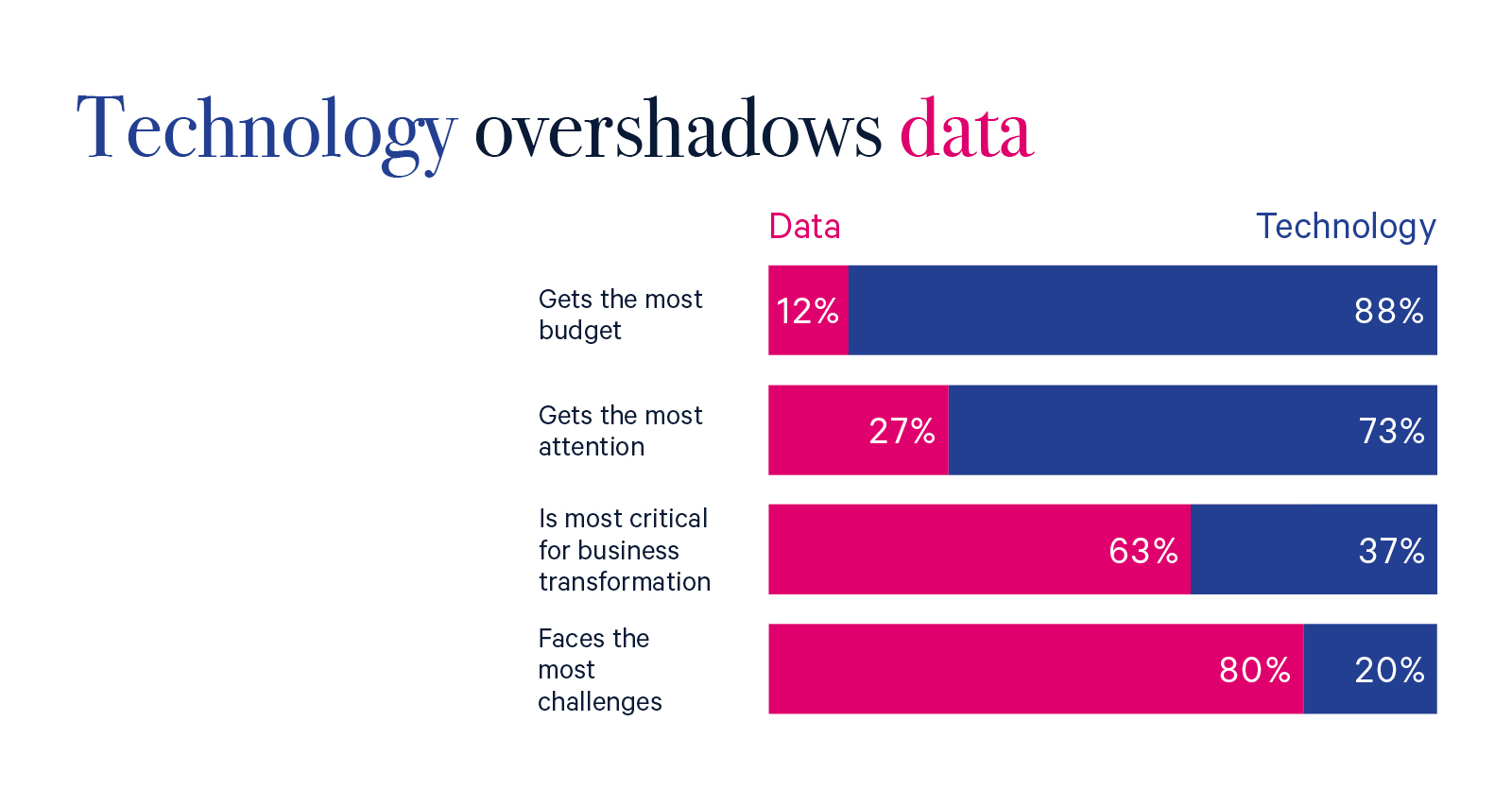 Anmut focus: Data vs Technology