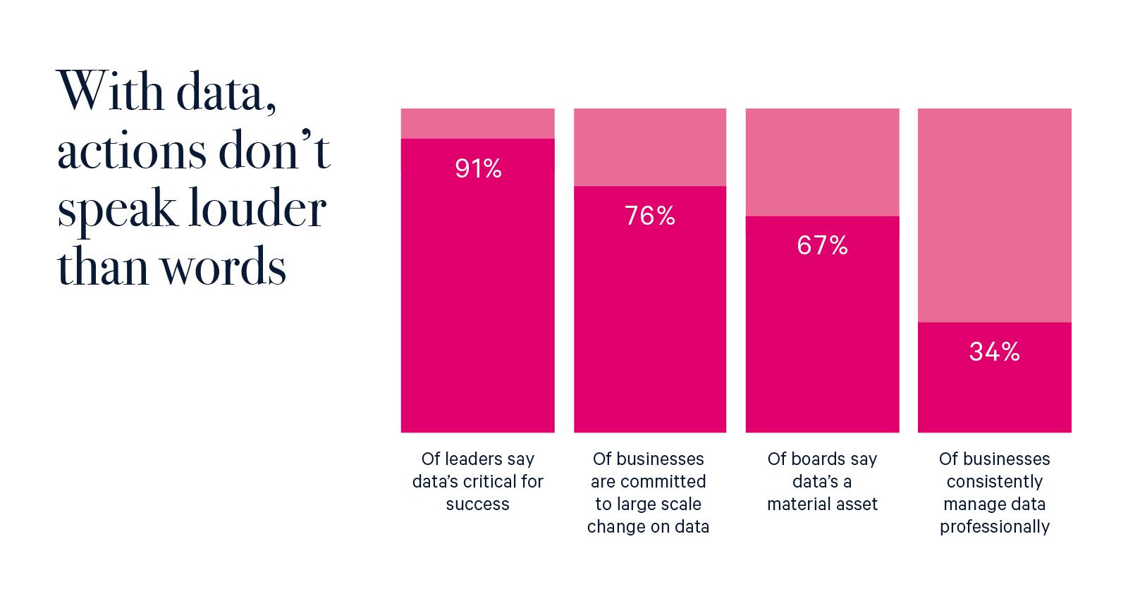 Snapshot: The Anmut Data Leadership Report