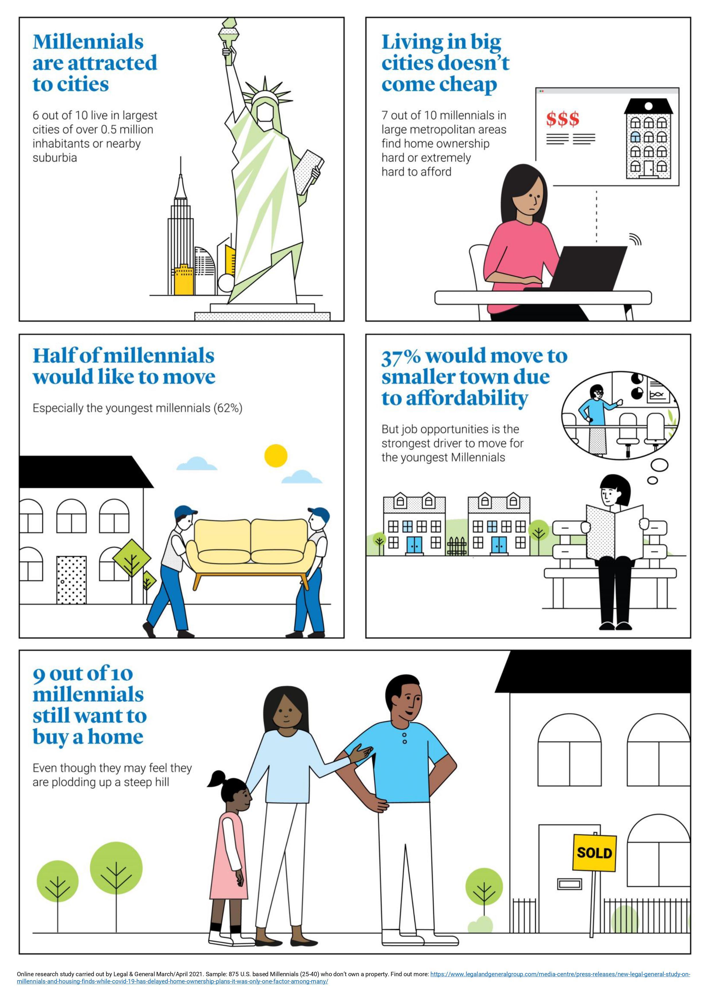 Legal & General U.S. Millennials Housing Report, July 2021