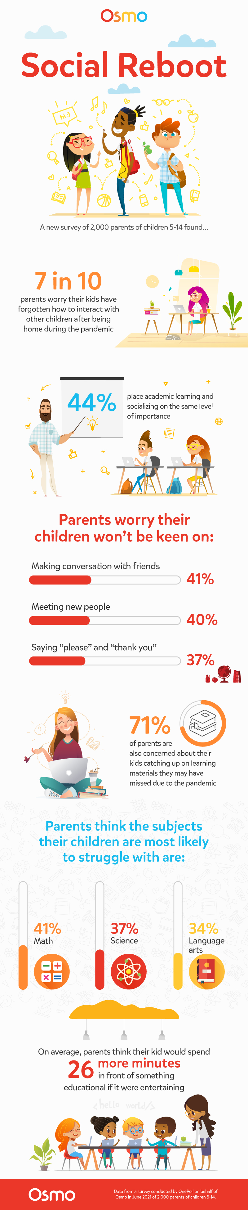 7 in 10 parents say children's post-pandemic social skills are at risk, per STEAM brand Osmo's latest study; and 81% of parents want schools to implement activities teaching their kids social skills.