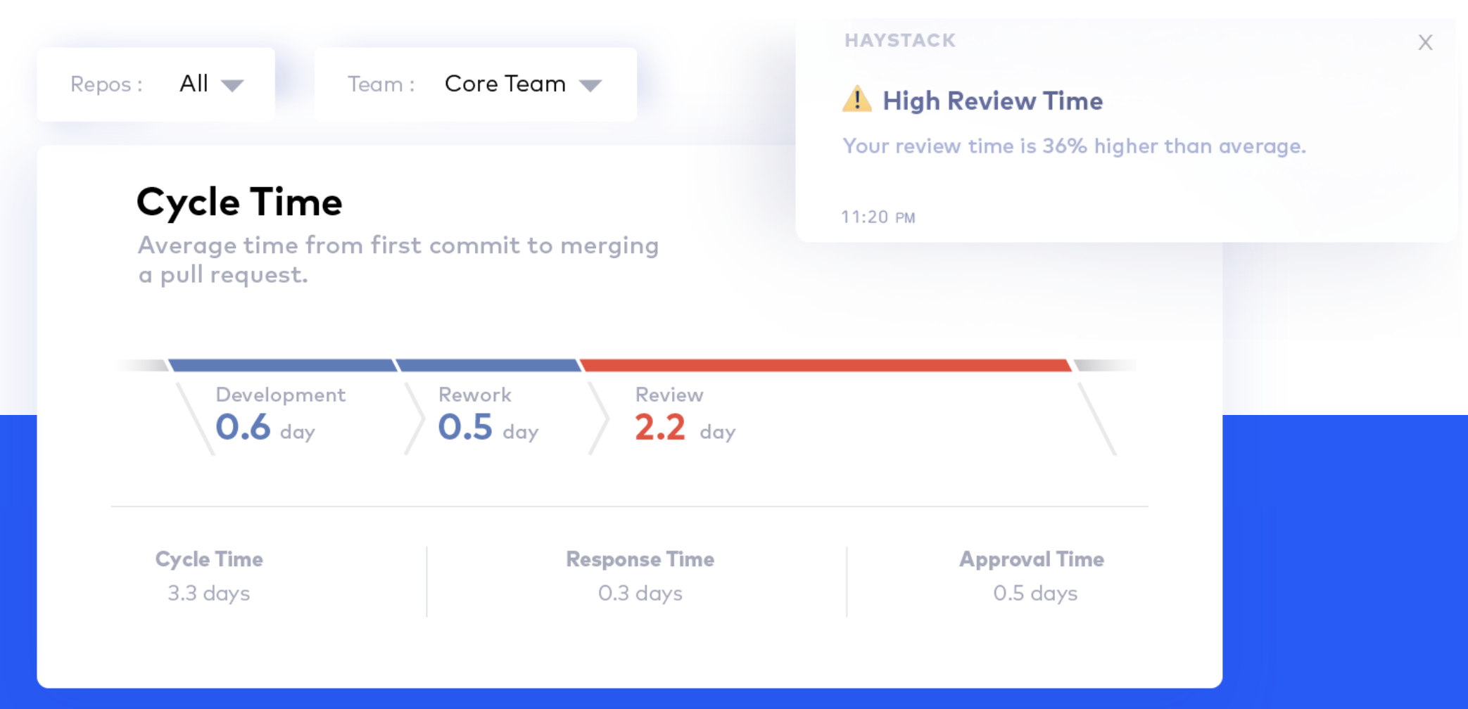 Haystack: see roadblocks, increase production and release faster